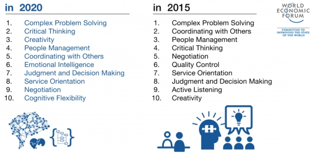 future of jobs report top 10 skills