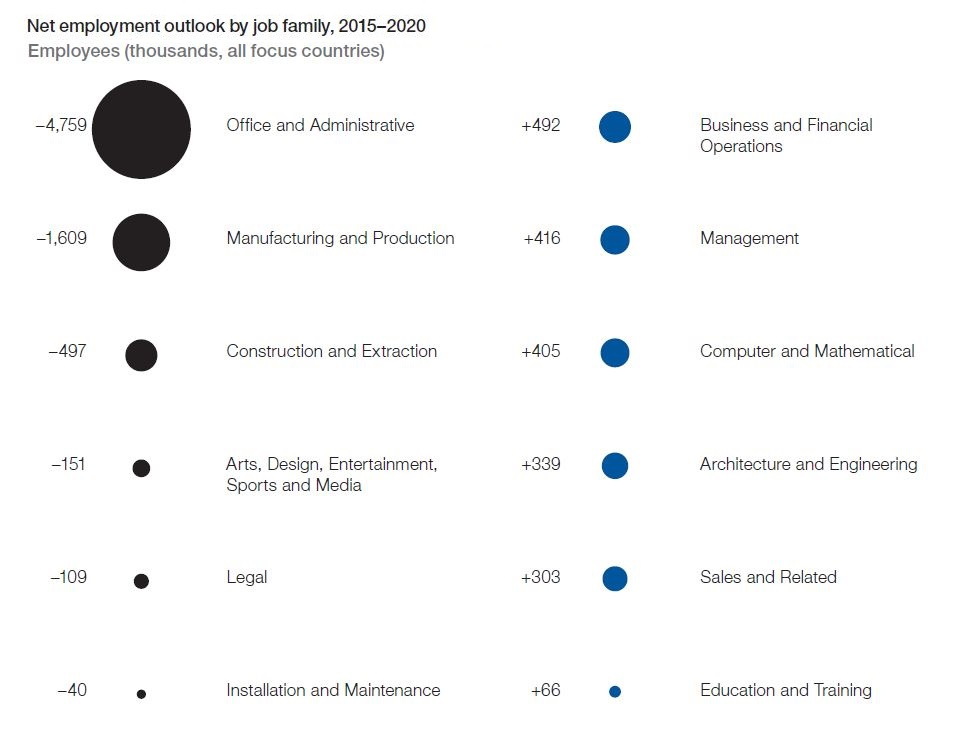 Net employment for different industries