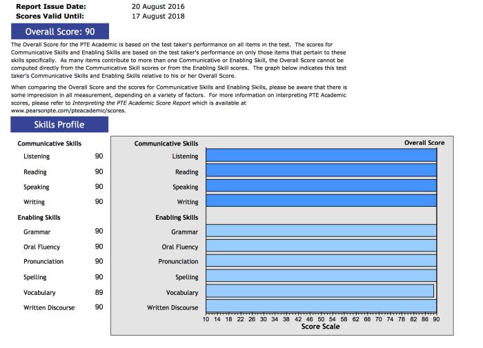 PTE Exam scores